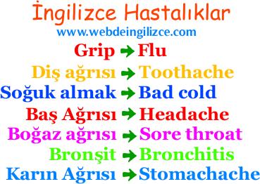 ingilizce-hastalik-isimleri-ingilizce-hastaliklar